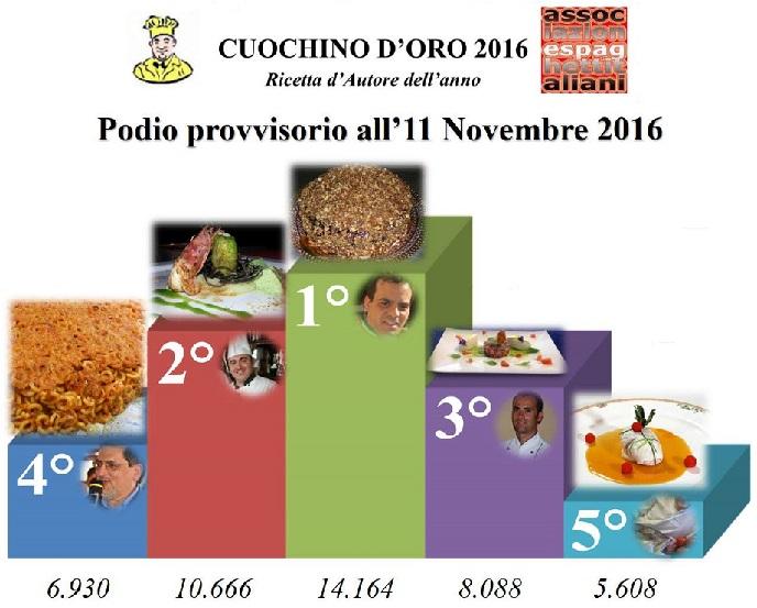CONCORSO  CUOCHINO D'ORO 2016